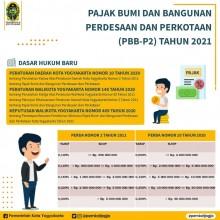 Pajak Bumi dan Bangunan Perdesaan dan Perkotaan (PBB-P2) Kota Yogyakarta tahun 2021